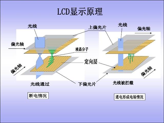 lcd的结构和显示原理