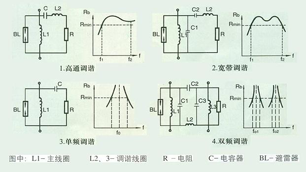 挂式安装时,阻波器接线端子的上下连接线长度应适当,使阻波器保持垂直