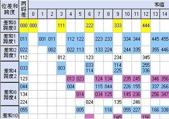 体彩排列跨度_体彩排列3跨度势图图_体彩排列3跨度势图图集