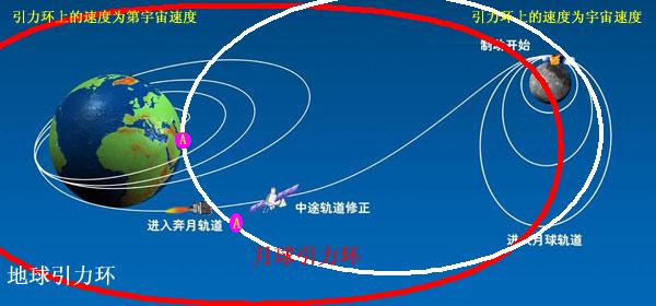 地球引力带与月球引力带