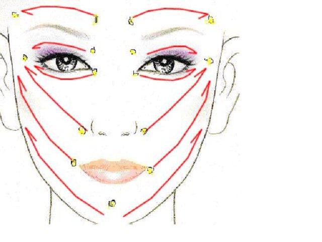 护肤-按摩-眼部面部刮痧